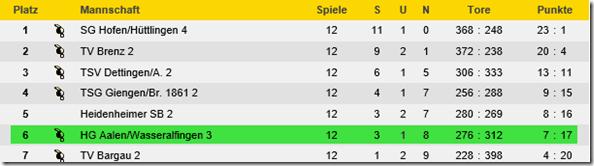 Tabellenstand am Ende der Saison 2014/2015